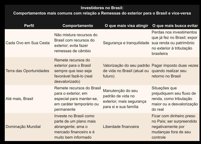 Conheça os perfis de Investidor no Brasil que vive no exterior